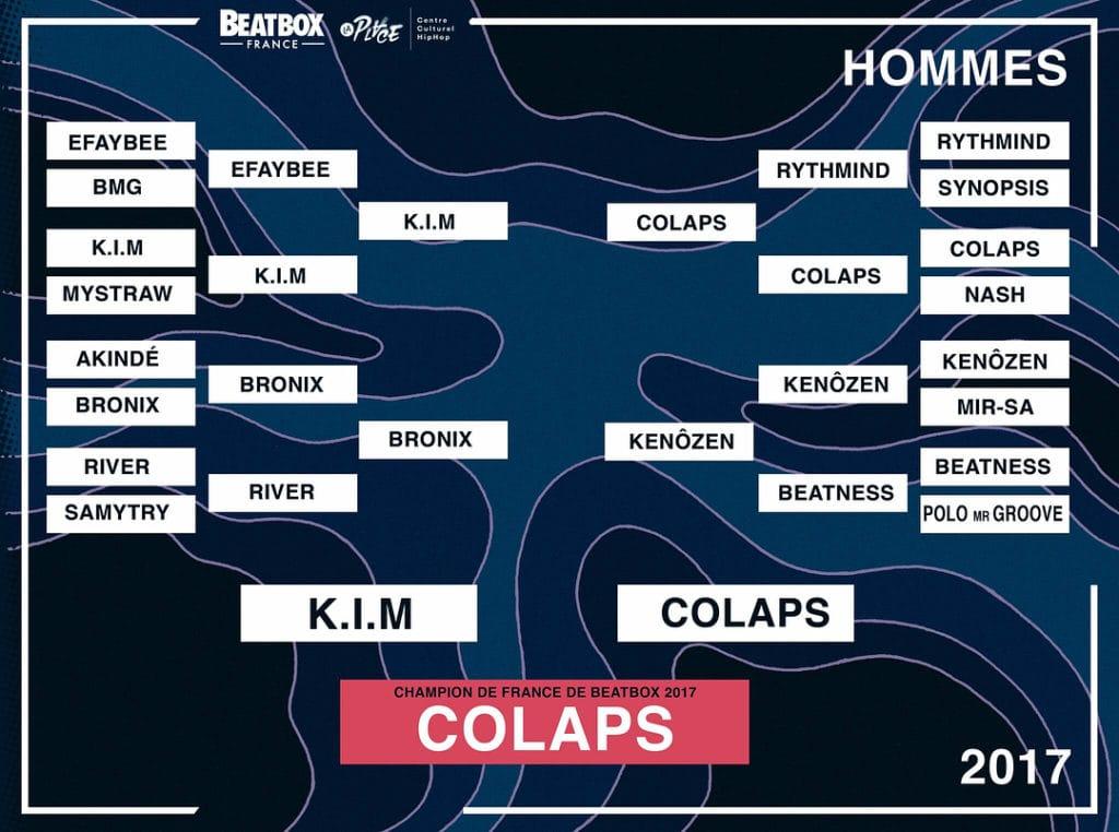 Résultats du championnat de France de human beatbox 2017 - Catégorie hommes
